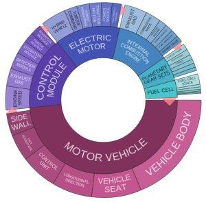 GM 5 year patent portfolio