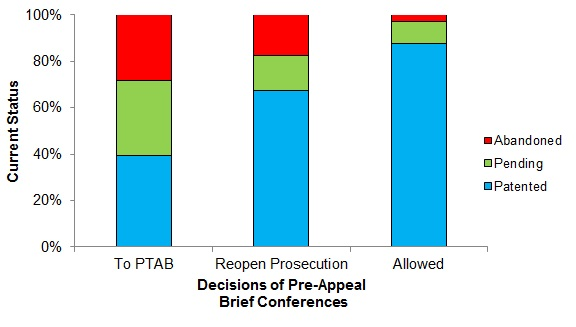 FIG. 2: Pre-Appeal Program Data by Year of Request Filing. A: The number of non-defective Pre-Appeal Brief Requests per calendar year that the requests were filed. The distributions of decisions for each year's requests is also identified based on the color in the stacked bar graph. B: The same decision distributions shown in Subplot A is shown but using a normalized vertical scale.
