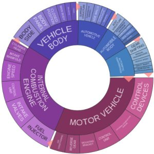 Fiat patent cluster