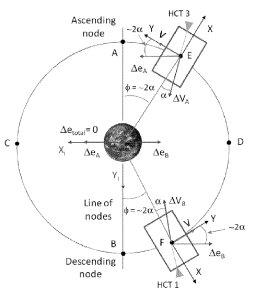 orbit control