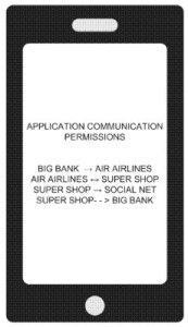 method for communication