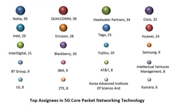 5G Mobile Networks: The Next Big Battleground - IPWatchdog com | Patents &  Patent Law