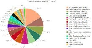 ACC patent pie