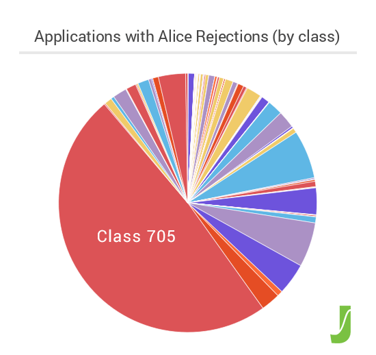 Figure 3 - Alice Rejections by Class