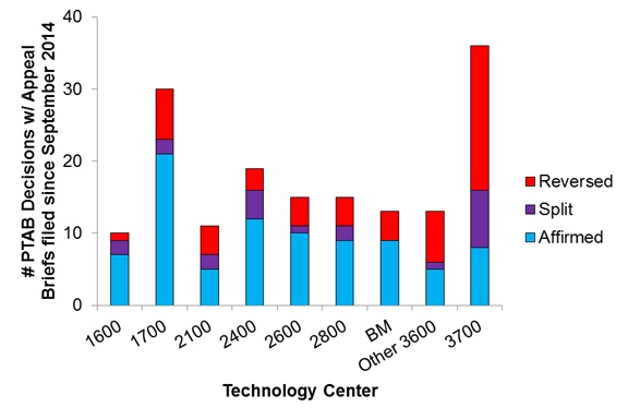 """FIG. 1. PTAB decisions per technology center. PTAB decisions corresponding to appeals with Appeal Briefs filed since September 1, 2014 were analyzed to associate overall PTAB decisions with technology centers. Technology center 3600 was divided in business-method (""""BM"""") art units (art units 3620-29 and 3680-96) and other art units in the center (""""Other 3600"""")."""
