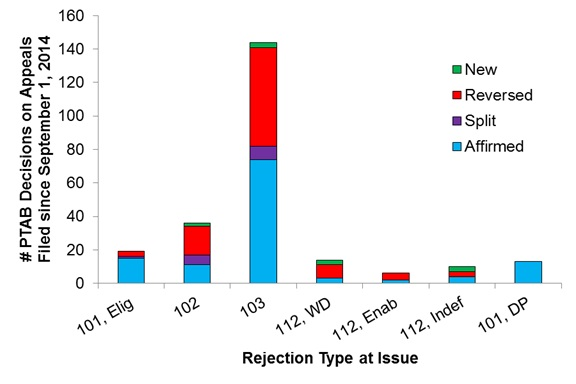 """FIG. 3. PTAB decisions per rejection types. PTAB decisions were analyzed to identify which types of rejections were of issue and the decision corresponding to each decision type. A """"split"""" decision may indicate that a rejection corresponding to some (but not all) claims were affirmed or that a different decision was reached with respect to different rejections (e.g., corresponding to same or different claims) of a same type."""