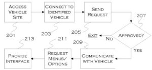infotainment system control