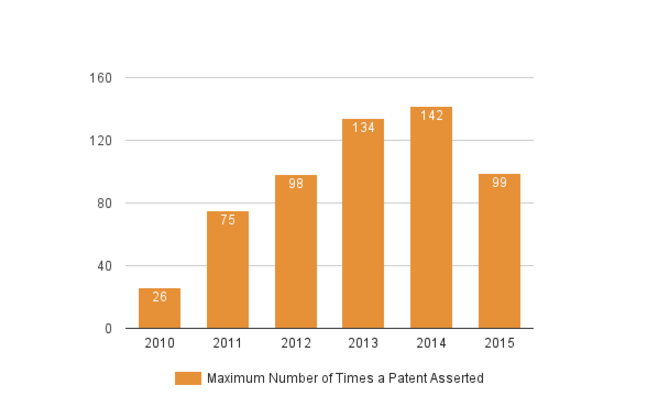 Weekly Chart 7-3 - Maximum number of Times a Patent Asserted