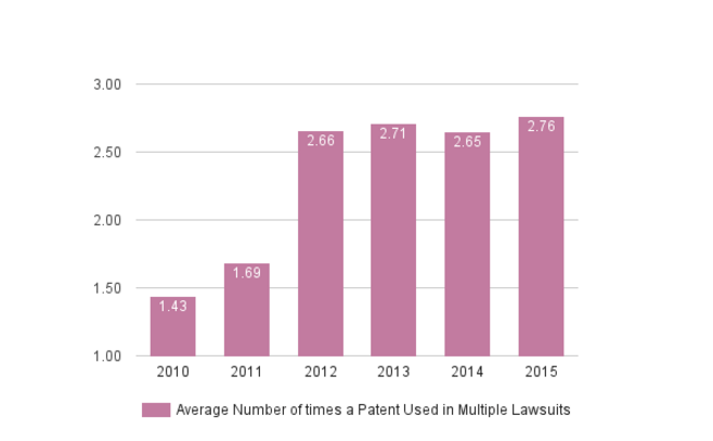 Weekly Chart 7-4 - Average number of Times a Patent used in multiple lawsuits