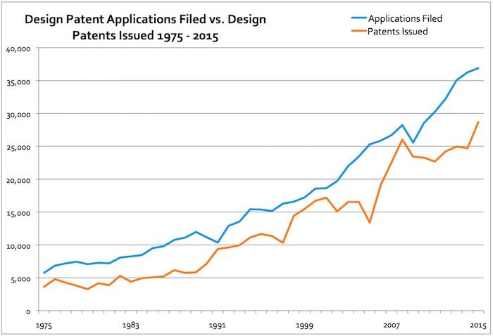 design-patents-1975-2015