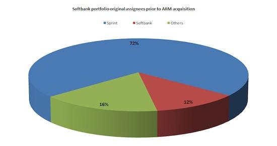 figure-1-softbank-portfolio-prior-to-arm-acquisition