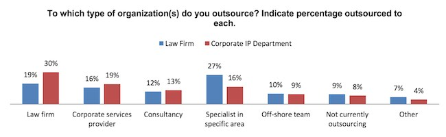 Patent Search and Drafting Becomes Next Frontier for Outsourcing IP  Services - IPWatchdog com   Patents & Patent Law