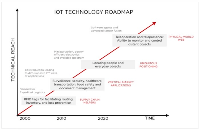 iot-tech-roadmap