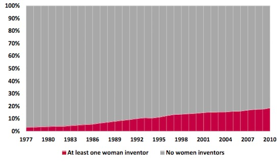 share-of-patents-with-any-women-inventors-1977-2010