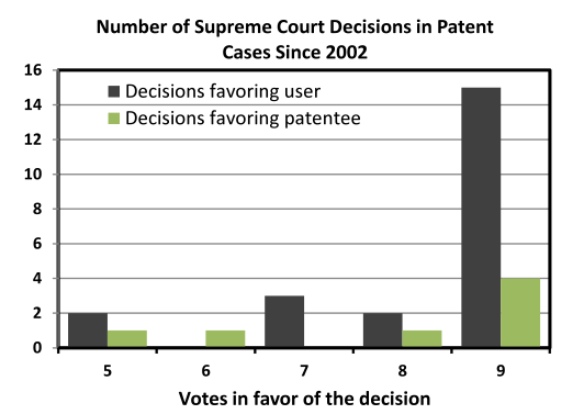 Can the Supreme Court's erosion of patent rights be reversed? -  IPWatchdog com | Patents & Patent Law