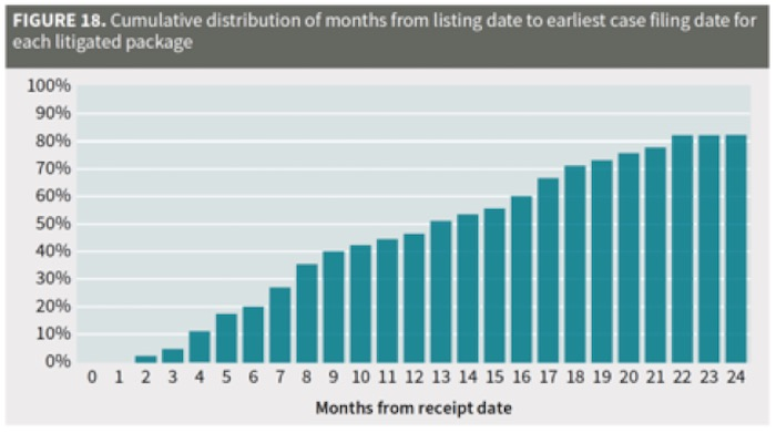 Cumulative distribution of months from listing to date of litigation for each litigated package.