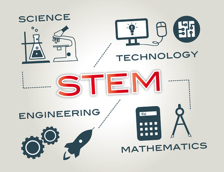 STEM education: Science, Technology, Engineering, Mathematics