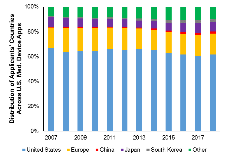 Patent Trends Study Part Six: Medical Devices Industry