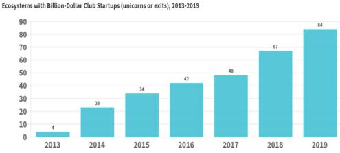 Global Startups