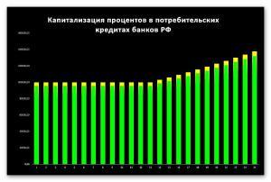 Ростовщические проценты при потребительском кредитовании в РФ