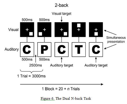 dual n-back
