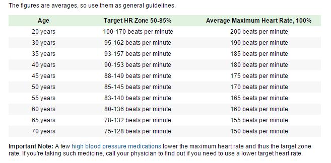 heart rate target zones