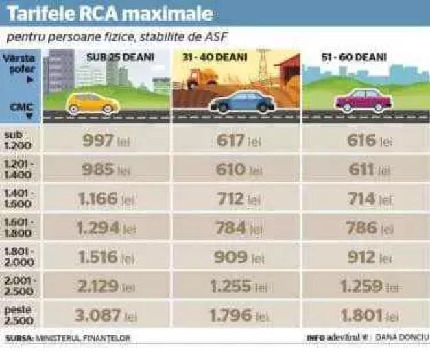 asigurări RCA