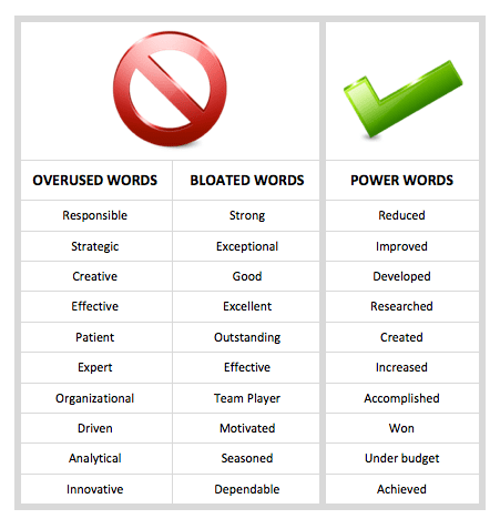 Key Resume Words 2014. resume 2014 resume key words template ...
