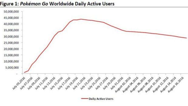 Pokémon Go يفقد 35 مليون مستخدم نشط خلال شهر واحد