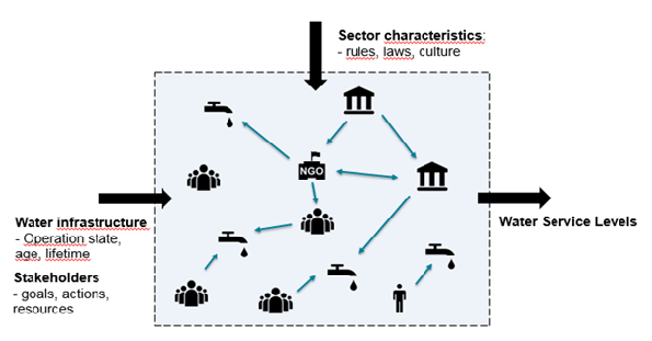 CAS in WASH: the system is observed as technical parts, stakeholders and their interactions that are bound by characteristics of the sector. They both determine the outcome of the system, in this figure it is measured in terms of Water Service Levels.