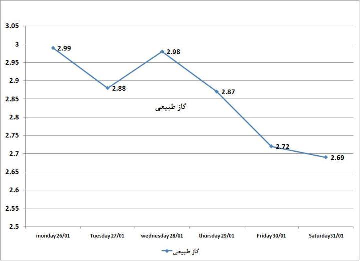 نمودار قیمت روز طلا