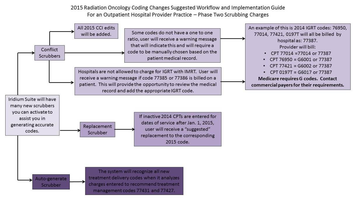 2015 Rad/Onc Coding Changes for Outpatient Hospital Based