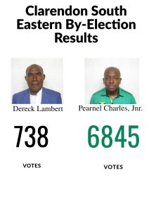 Pearnel Charles Jr. wins South East Clarendon by-election