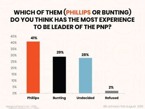 Rise United camp says poll showing Peter Phillips as preferred PNP candidate, is biased