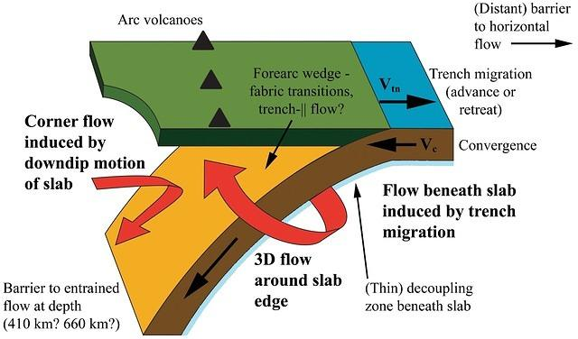 Mantle Flow in Subduction Systems from the Global Pattern ...
