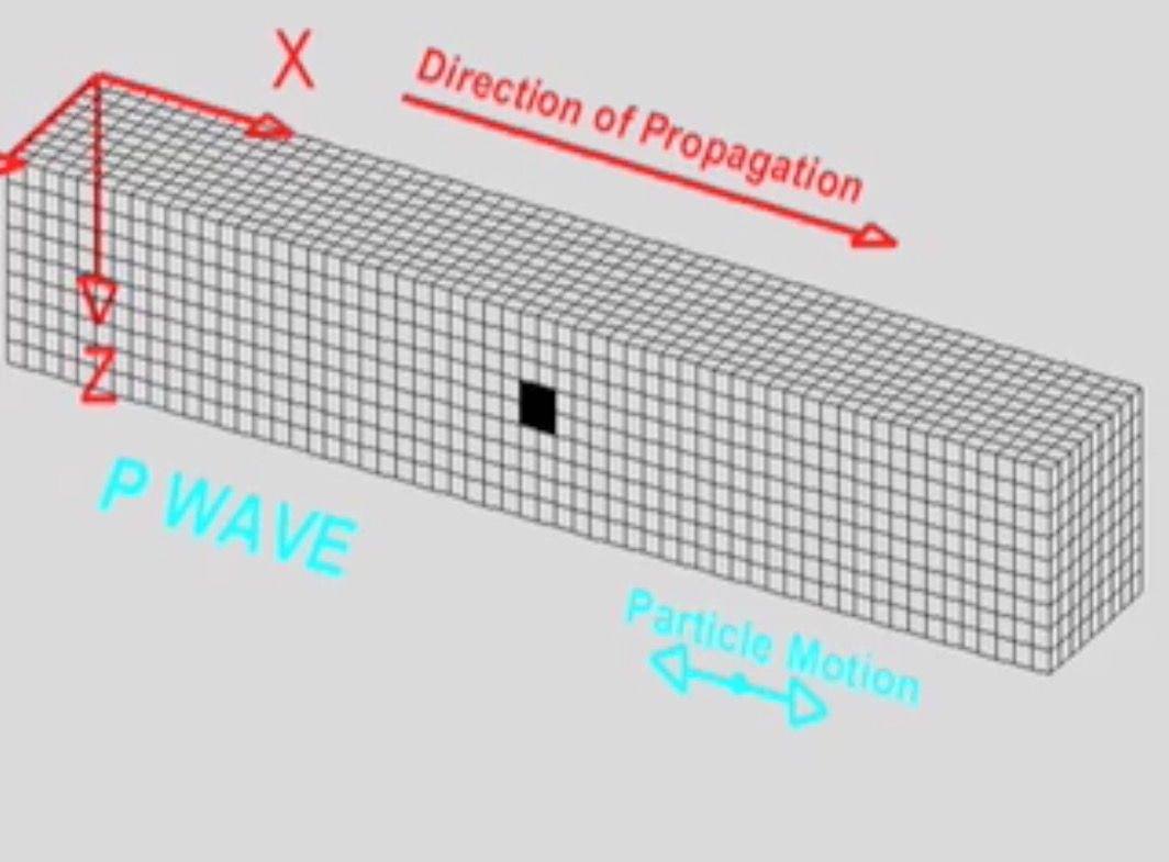 P Wave Motion Incorporated Research Institutions For