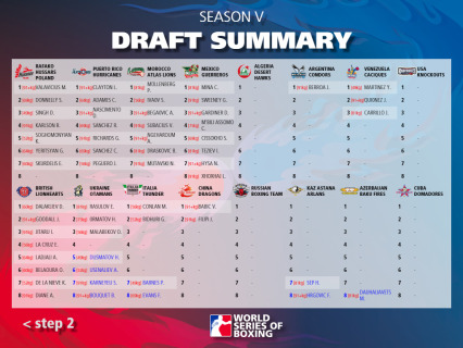 WSB Draft_Results