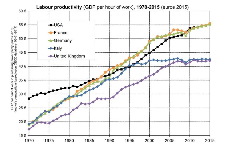Labour productivity (GDP per hour worked) 1970-2015