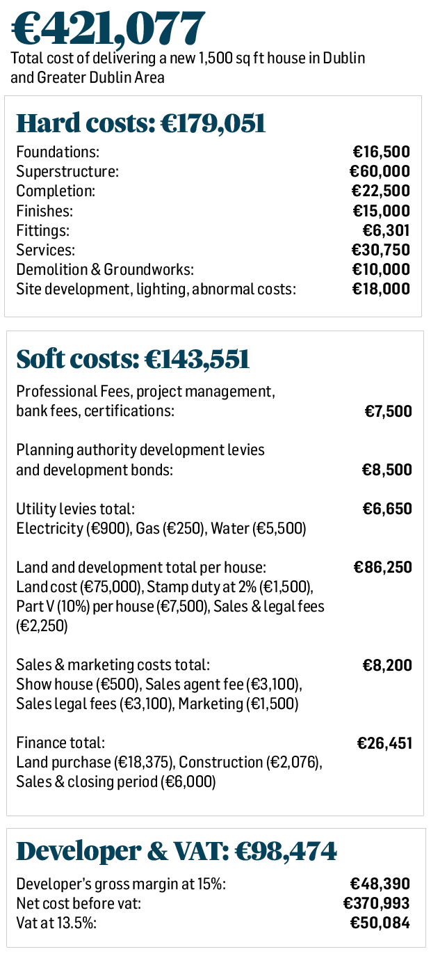 Why Does A New House Cost What It Does