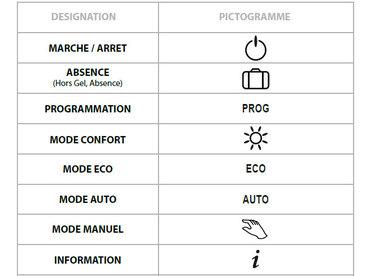 Comment Programmer Un Chauffage Electrique Pour Faire Des Economies