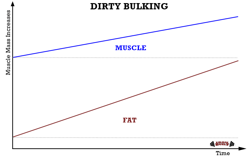 DIRTY-BULKING-graph