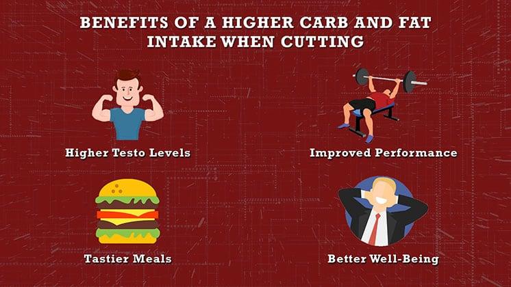 lower protein intake when cutting