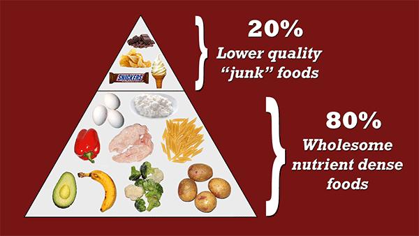 80-20 rule dieting pyramid
