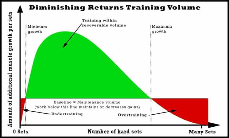 diminishing-returns-training-volume-number-of-hard-sets-per-muscle-group-per-week