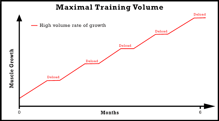 maximal-training-volume