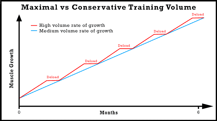 maximal-vs-conservative-training-volume