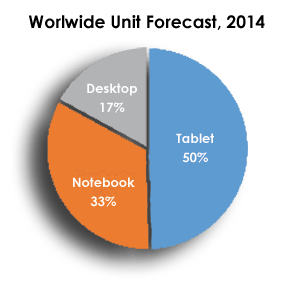 Tablet-Sales-2014-300x300