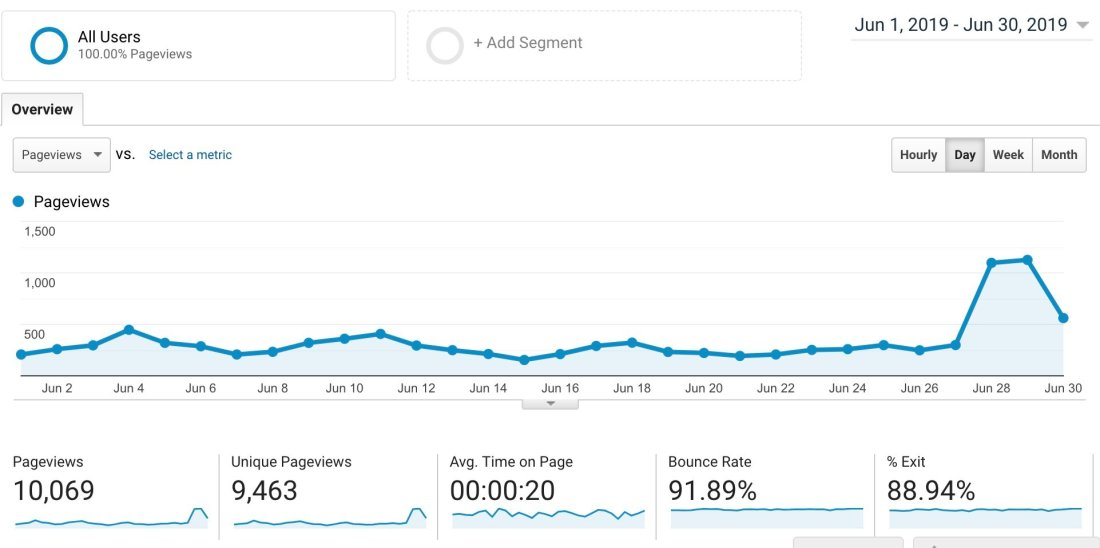 Adventures in SEO review comparing my analytics