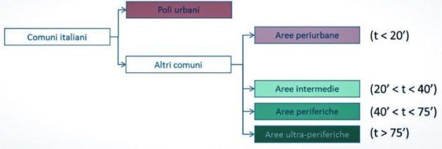 Aree Interne. Classificazione delle Aree Interne secondo livelli di perifericità