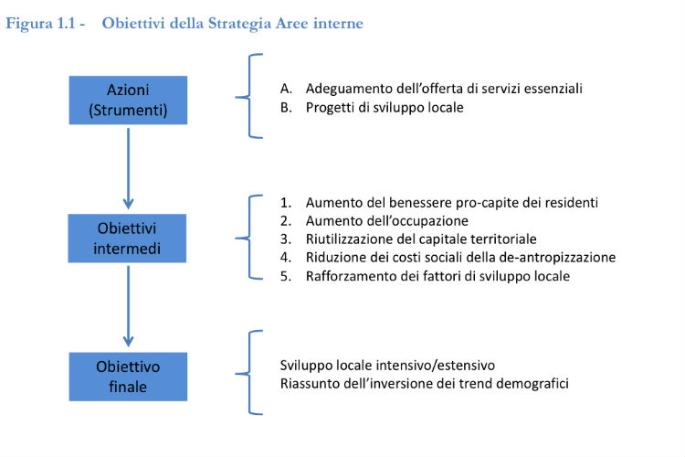 Strategia Aree Interne, aree interne